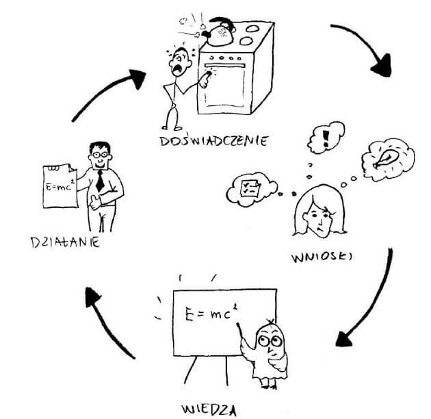 """CYKL KOLBA (Klaudia Tolman) - rysunek wykonany na zlecenie jako ilustracja do książki """"Trening Trenera"""" (Adam Walerjańczyk)"""