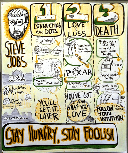 Graphic-Recording-Klaudia-Tolman-Steve-Jobs