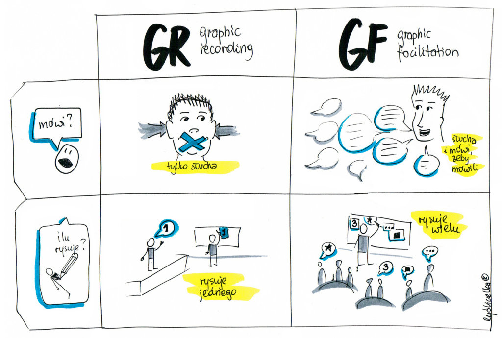 graphic-recording-a-graphic-facilitation-roznice