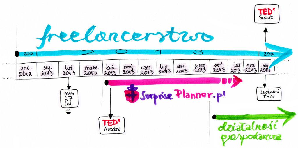 surpriseplanner-linia-czasu-2013