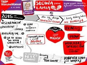 TEDxWarsawWomen2019_10-Anna-Podolska-scaled.jpg