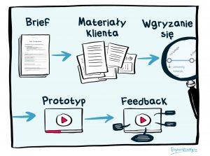 proces-of-briefu-do-feedbacku_1.jpg
