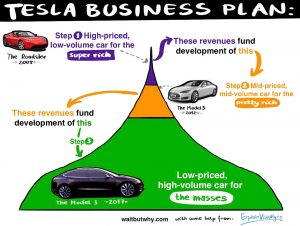 skala-wizualności-3-Tesla-Business-Plan-v.-1-by-EV_1.jpg
