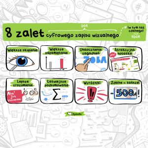 8 zalet DGR digital graphic recording